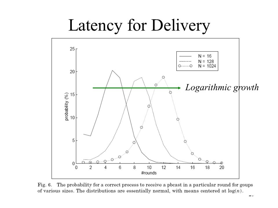 25 Latency for Delivery Logarithmic growth