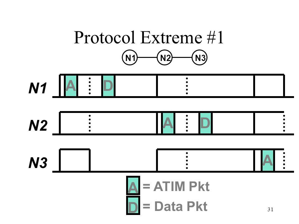31 Protocol Extreme #1 A N1 N2 N3 D A = ATIM Pkt D = Data Pkt N2N1N3 A D A