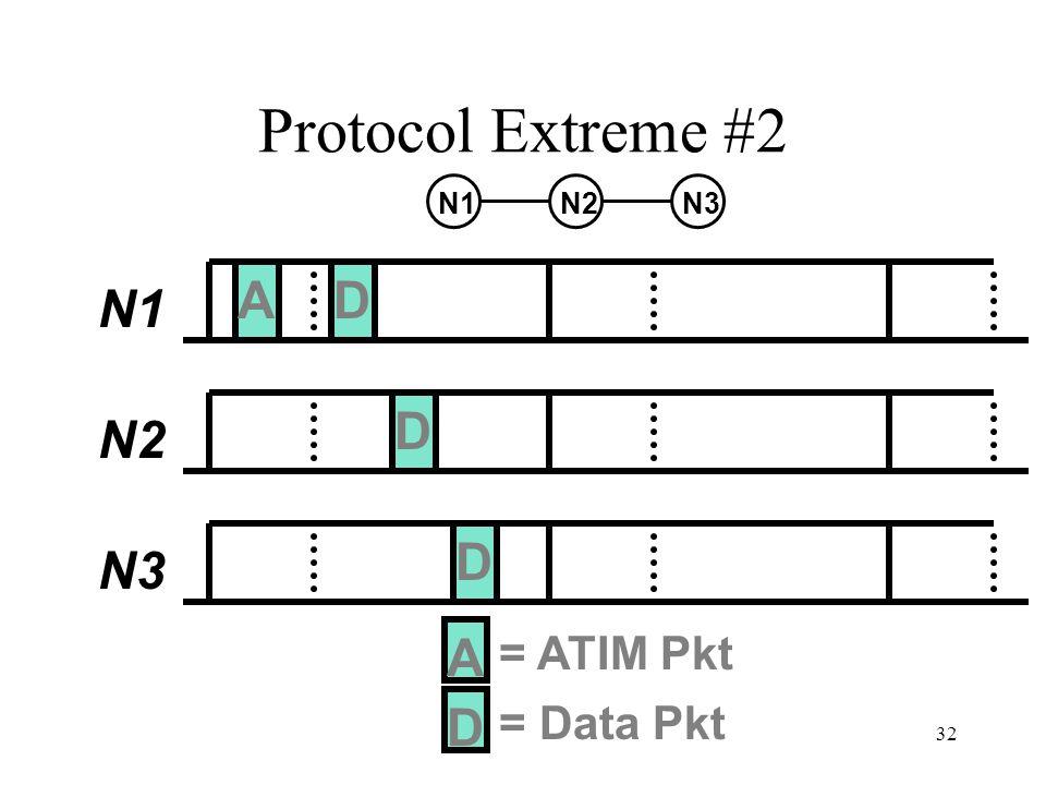 32 Protocol Extreme #2 N1 N2 N3 D A = ATIM Pkt D = Data Pkt D D A N2N1N3