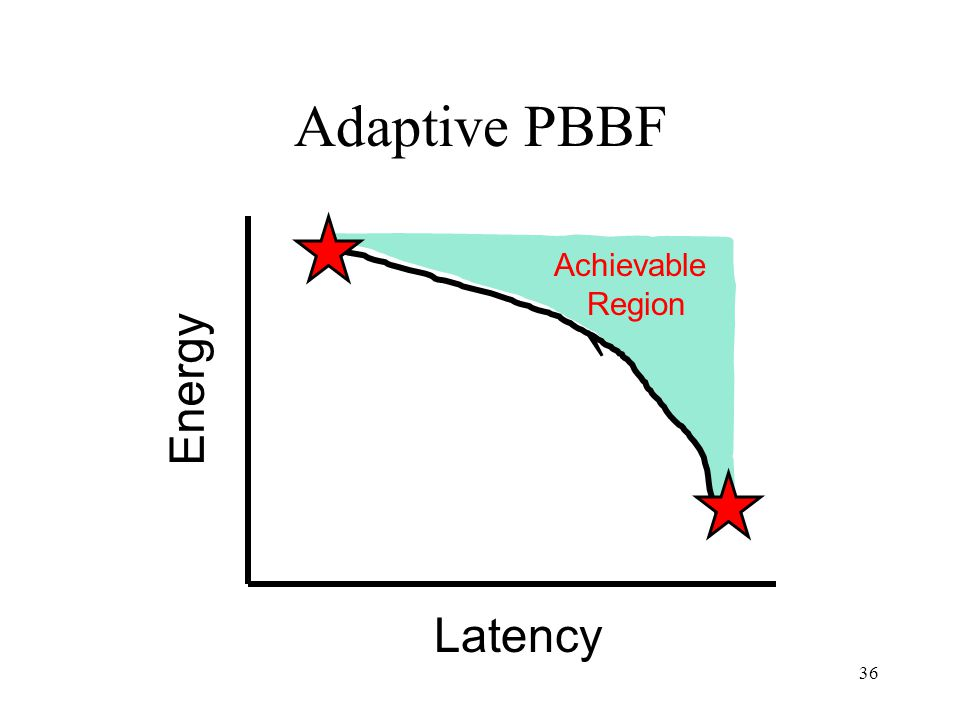 36 Adaptive PBBF Energy Latency Achievable Region