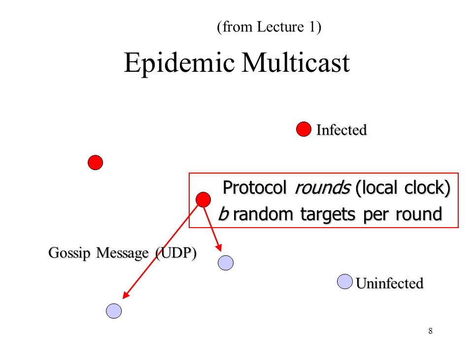 8 Epidemic Multicast Protocol rounds (local clock) Protocol rounds (local clock) b random targets per round b random targets per round Uninfected Unin