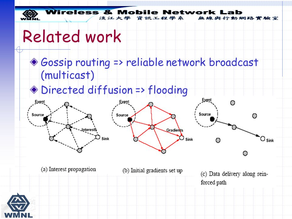 Related work Gossip routing => reliable network broadcast (multicast) Directed diffusion => flooding