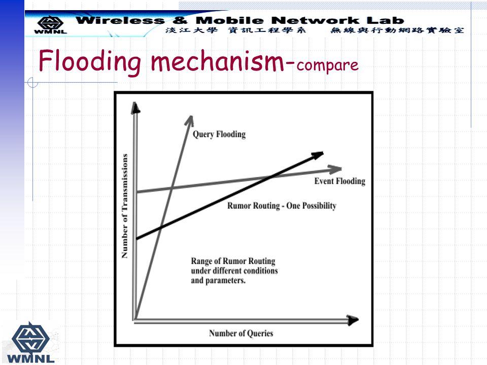 Flooding mechanism- compare