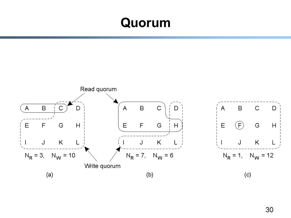 30 Quorum