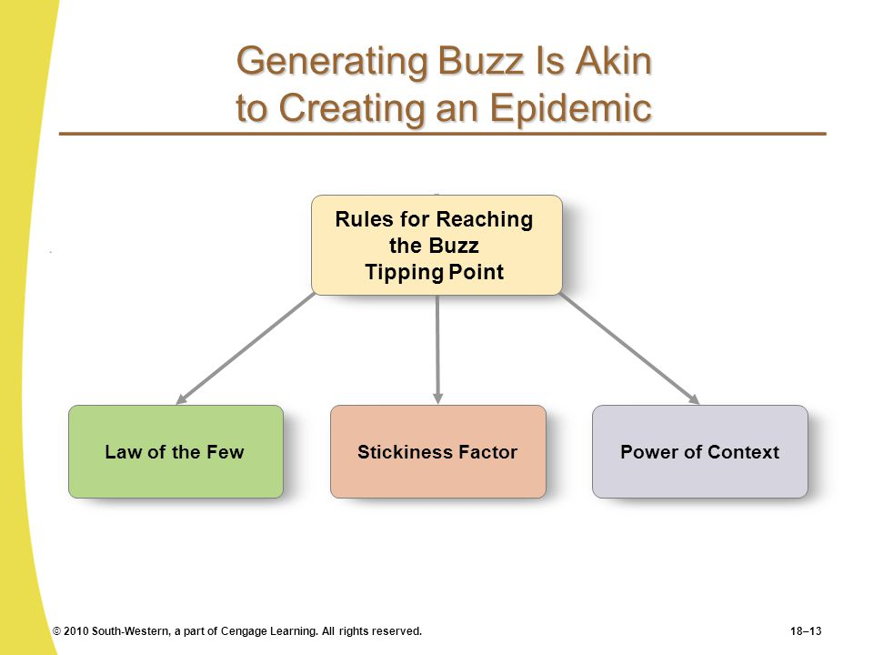 © 2010 South-Western, a part of Cengage Learning. All rights reserved.18–13 Generating Buzz Is Akin to Creating an Epidemic Law of the Few Stickiness