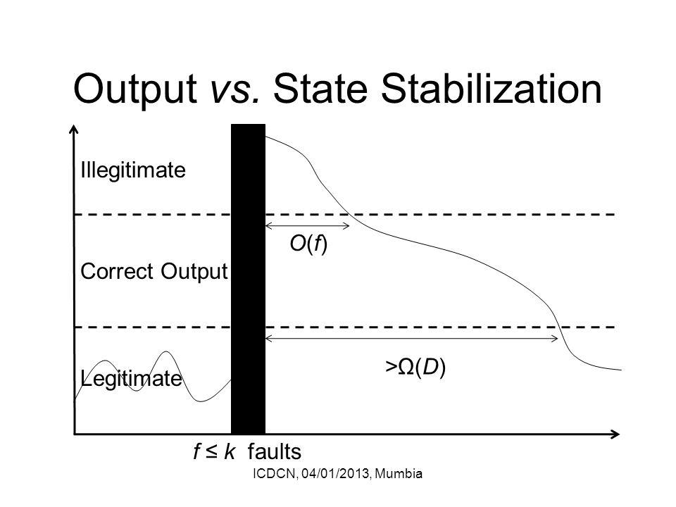 Output vs.
