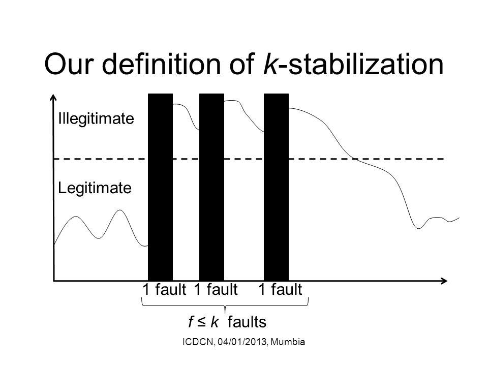 Our definition of k-stabilization ICDCN, 04/01/2013, Mumbia Legitimate Illegitimate 1 fault f ≤ k faults