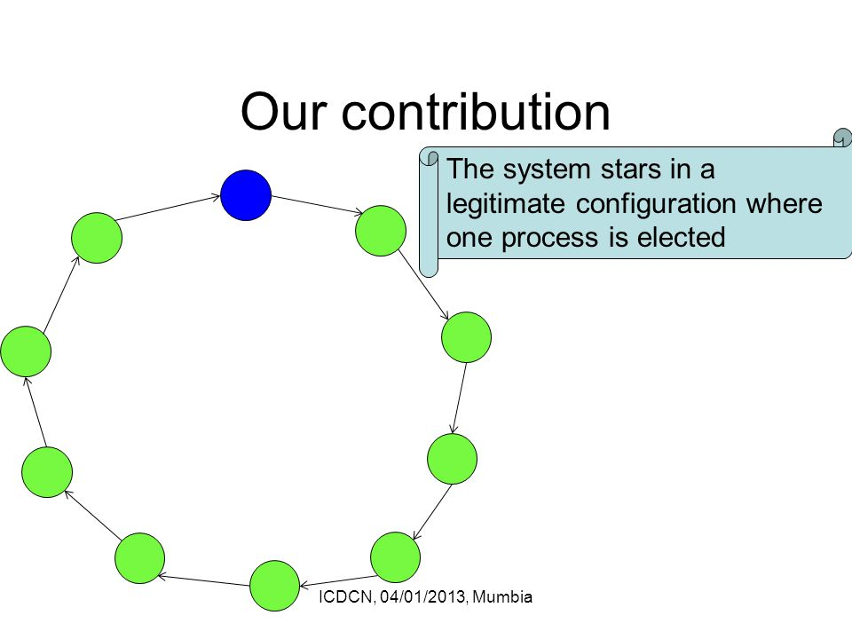 Our contribution ICDCN, 04/01/2013, Mumbia The system stars in a legitimate configuration where one process is elected