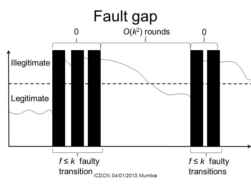 Fault gap ICDCN, 04/01/2013, Mumbia Legitimate Illegitimate f ≤ k faulty transition f ≤ k faulty transitions 0 0 O(k 2 ) rounds