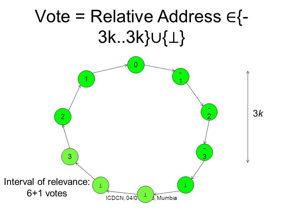 Vote = Relative Address ∈ {- 3k..3k} ∪ { ⊥ } ICDCN, 04/01/2013, Mumbia 0 ⊥ ⊥ 3 2 1 -1 -2-2 -3-3 ⊥ 3k3k Interval of relevance: 6+1 votes