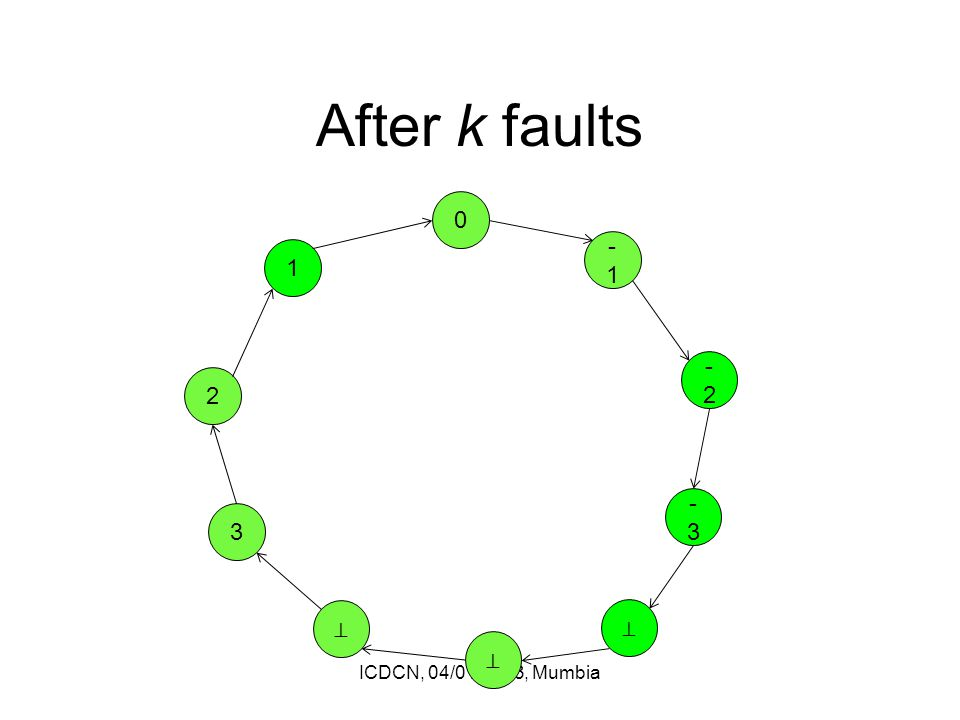 After k faults ICDCN, 04/01/2013, Mumbia 0 ⊥ ⊥ 3 2 1 -1 -2-2 -3-3 ⊥