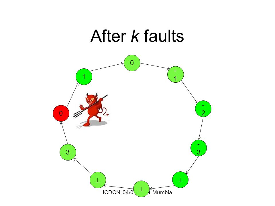 After k faults ICDCN, 04/01/2013, Mumbia 0 ⊥ ⊥ 3 0 1 -1 -2-2 -3-3 ⊥