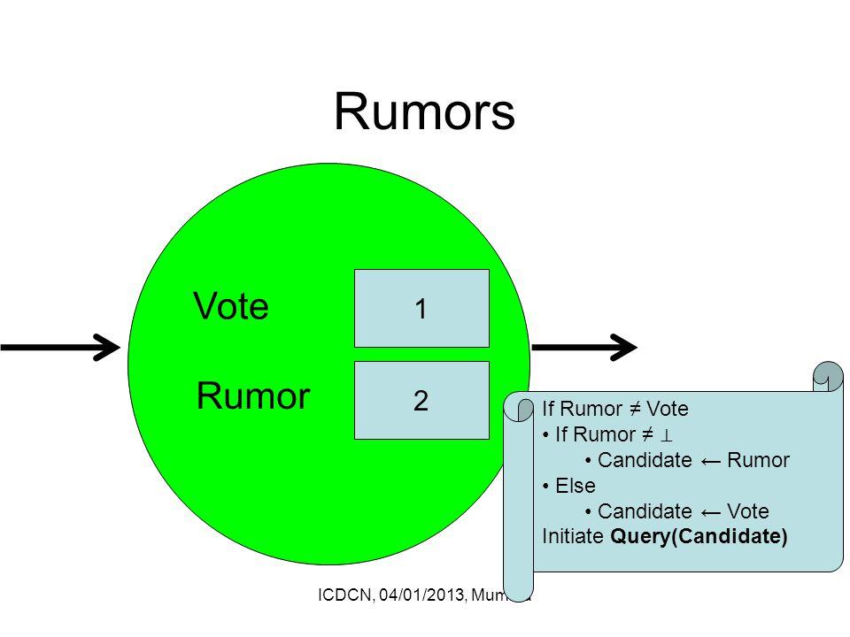 Rumors ICDCN, 04/01/2013, Mumbia 1 2 Vote Rumor If Rumor ≠ Vote If Rumor ≠ ⊥ Candidate ← Rumor Else Candidate ← Vote Initiate Query(Candidate)