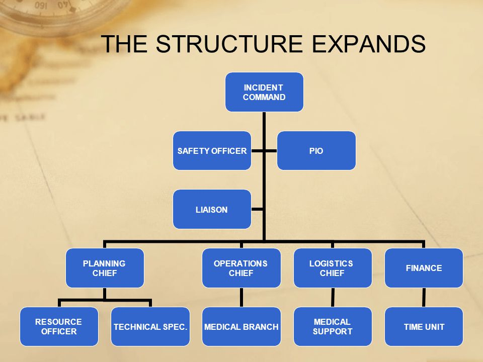 THE STRUCTURE EXPANDS INCIDENT COMMAND PLANNING CHIEF RESOURCE OFFICER TECHNICAL SPEC.