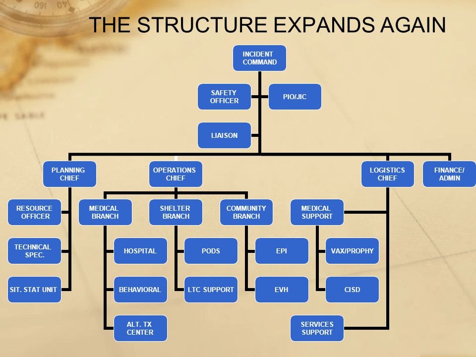 THE STRUCTURE EXPANDS AGAIN INCIDENT COMMAND PLANNING CHIEF RESOURCE OFFICER TECHNICAL SPEC.