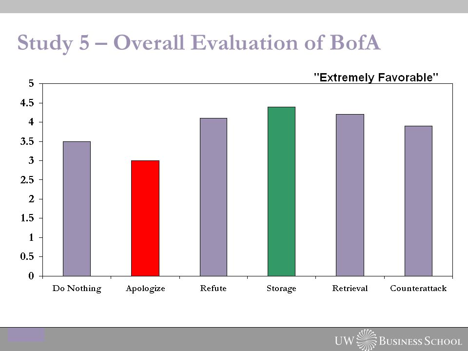 Study 5 – Overall Evaluation of BofA