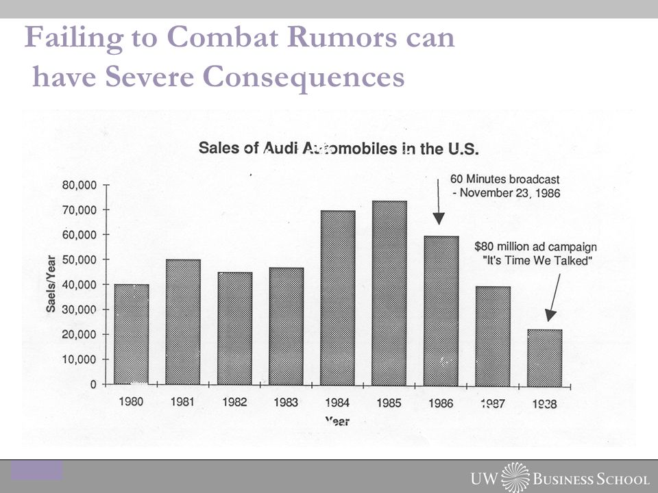 Failing to Combat Rumors can have Severe Consequences