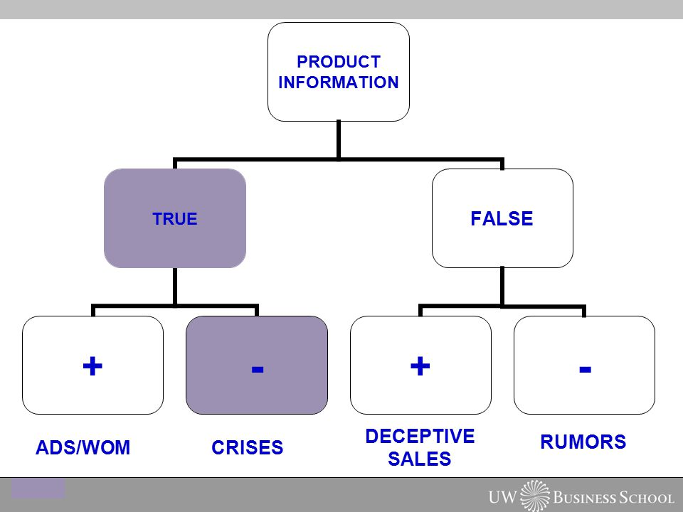 PRODUCT INFORMATION TRUE +- FALSE +- ADS/WOM DECEPTIVE SALES RUMORS CRISES