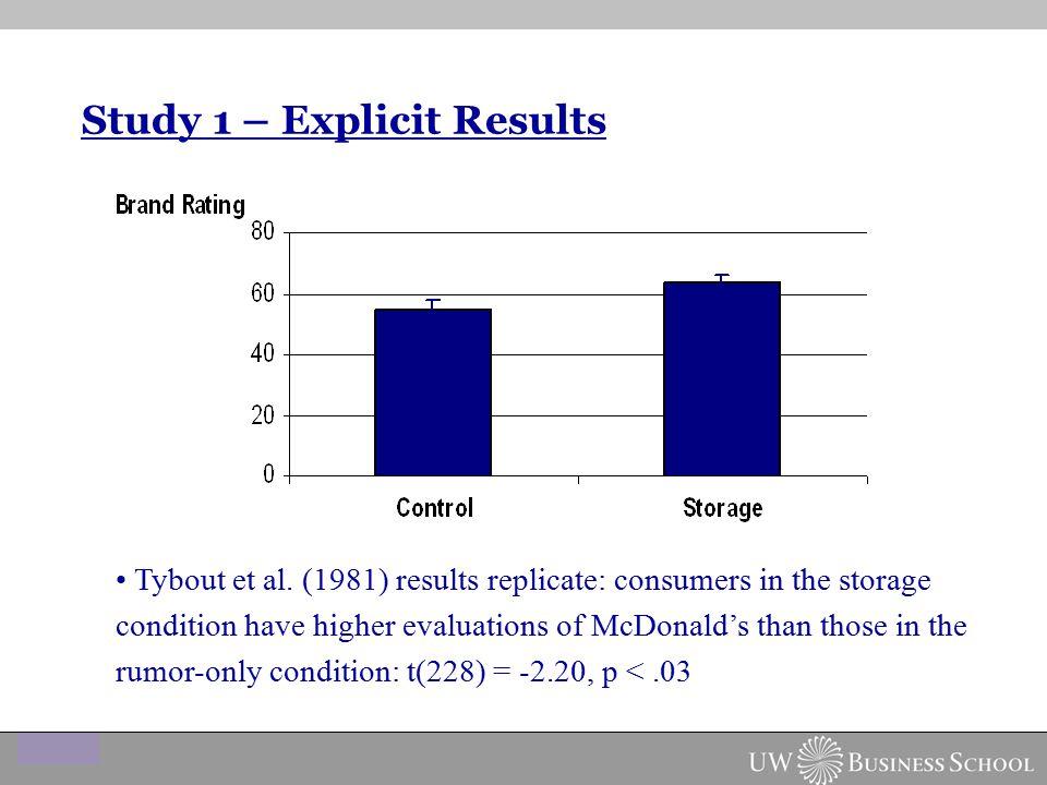 Study 1 – Explicit Results Tybout et al.