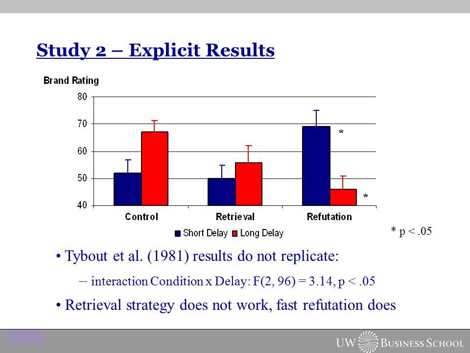 Study 2 – Explicit Results Tybout et al.