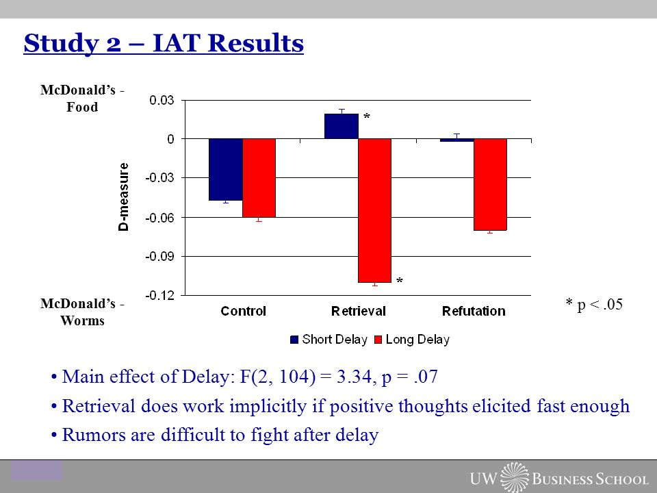 Study 2 – IAT Results Main effect of Delay: F(2, 104) = 3.34, p =.07 Retrieval does work implicitly if positive thoughts elicited fast enough Rumors are difficult to fight after delay McDonald's - Worms McDonald's - Food * * * p <.05