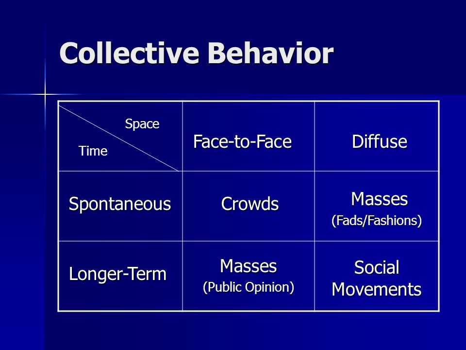Collective Behavior Face-to-Face Face-to-Face Diffuse Diffuse Spontaneous Spontaneous Crowds Crowds Masses Masses(Fads/Fashions) Longer-Term Longer-TermMasses (Public Opinion) Social Movements Space Time