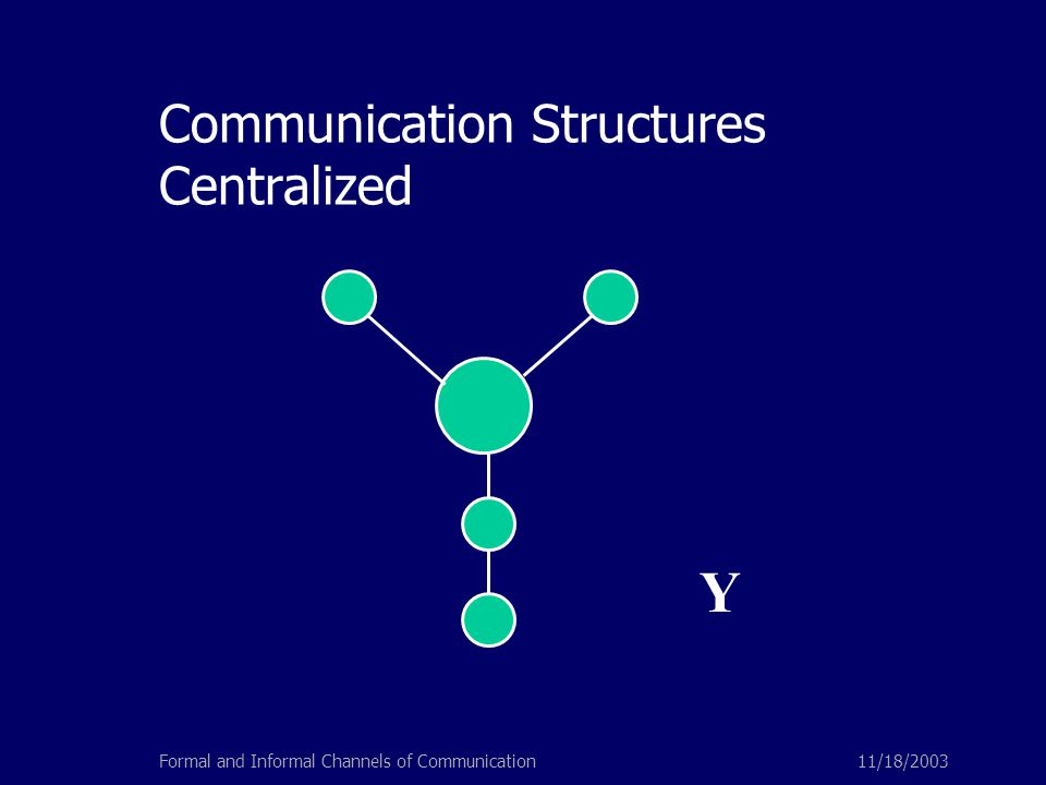 11/18/2003Formal and Informal Channels of Communication Communication Structures Centralized Y