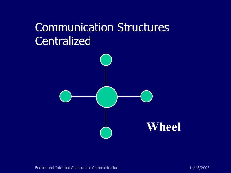 11/18/2003Formal and Informal Channels of Communication Communication Structures Centralized Wheel
