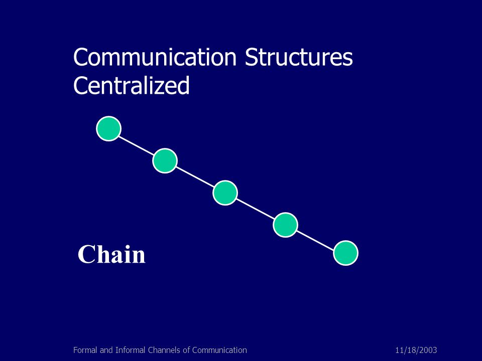 11/18/2003Formal and Informal Channels of Communication Communication Structures Centralized Chain