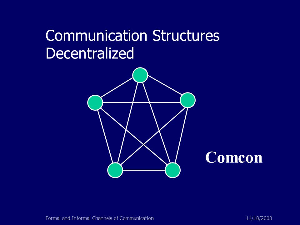 11/18/2003Formal and Informal Channels of Communication Communication Structures Decentralized Comcon