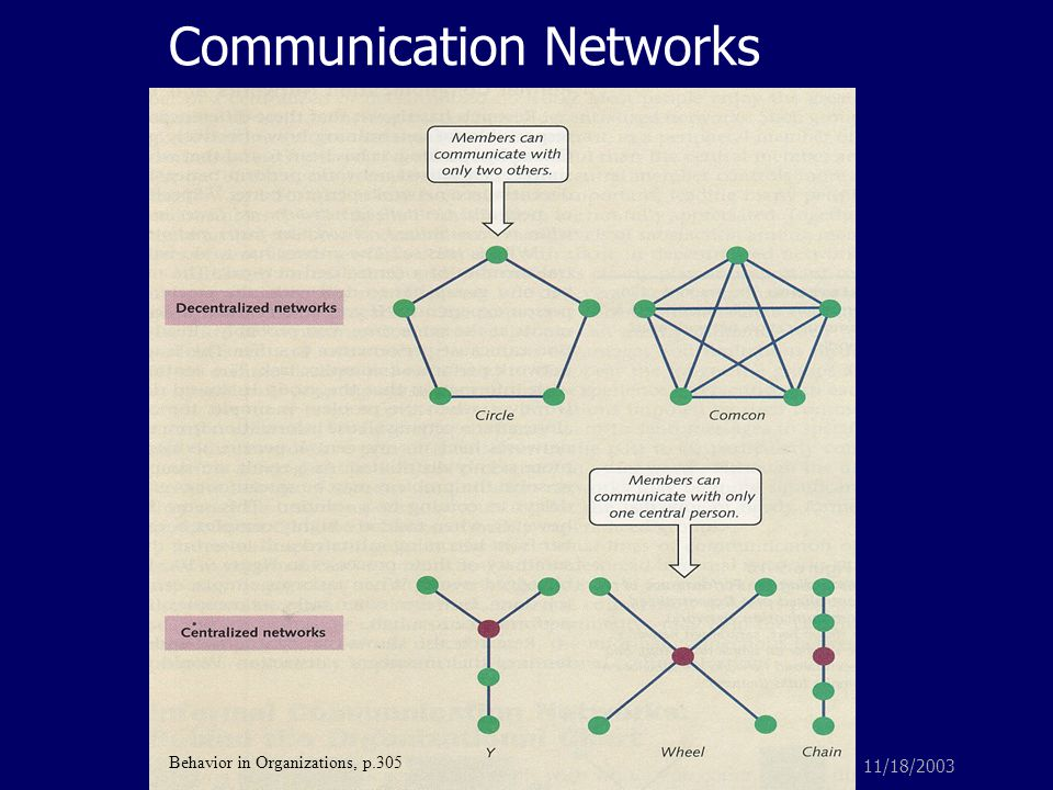 11/18/2003Formal and Informal Channels of Communication Communication Networks Behavior in Organizations, p.305