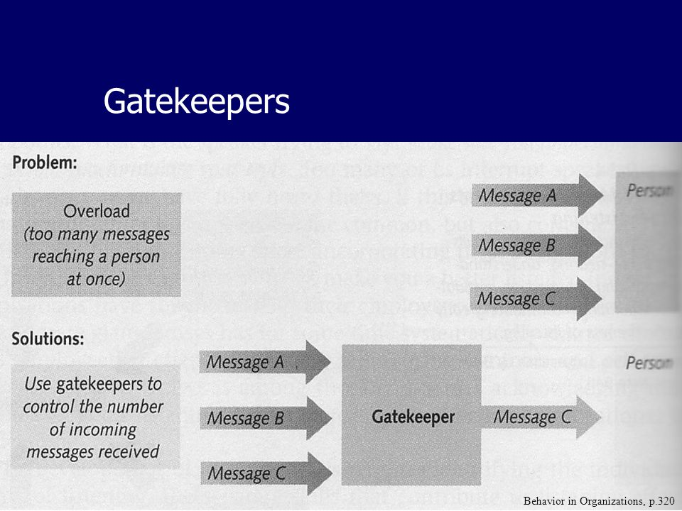 11/18/2003Formal and Informal Channels of Communication Gatekeepers Behavior in Organizations, p.320