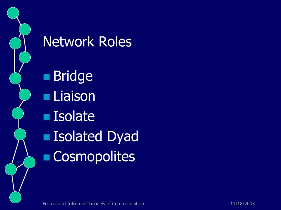 11/18/2003Formal and Informal Channels of Communication Network Roles Bridge Liaison Isolate Isolated Dyad Cosmopolites