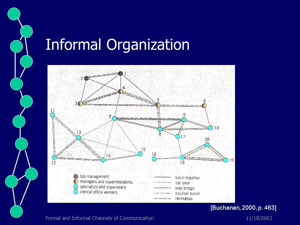 11/18/2003Formal and Informal Channels of Communication Informal Organization [Buchanan, 2000, p. 463]