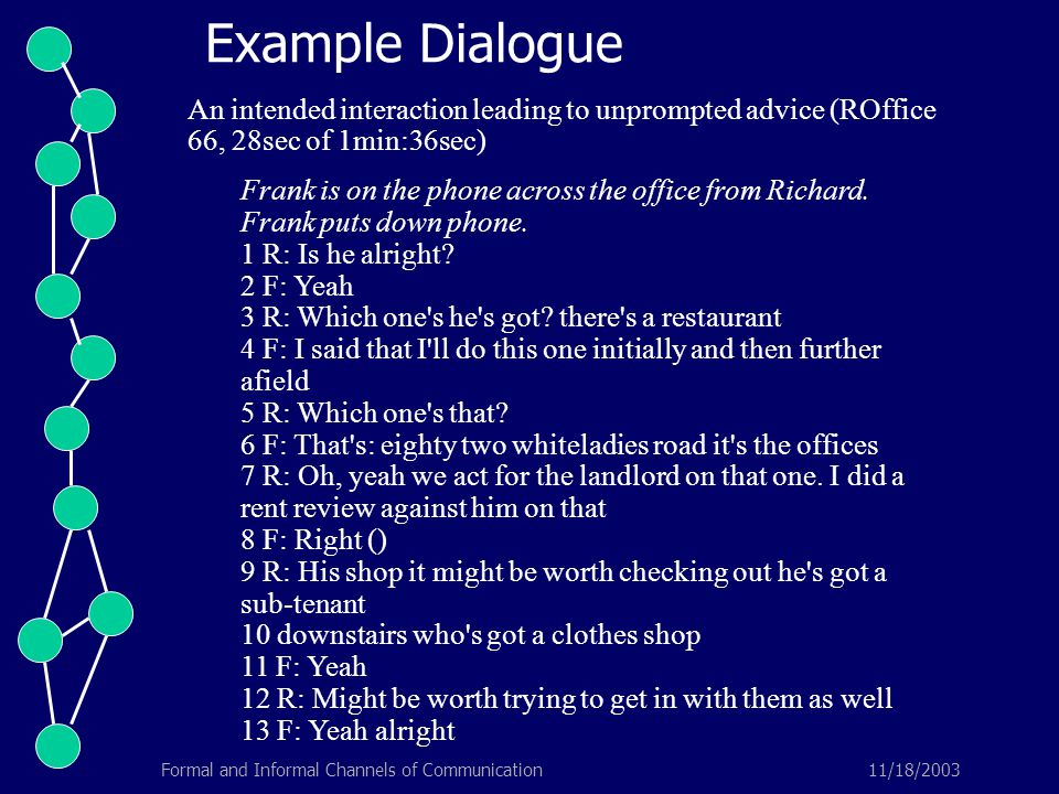 11/18/2003Formal and Informal Channels of Communication An intended interaction leading to unprompted advice (ROffice 66, 28sec of 1min:36sec) Frank i