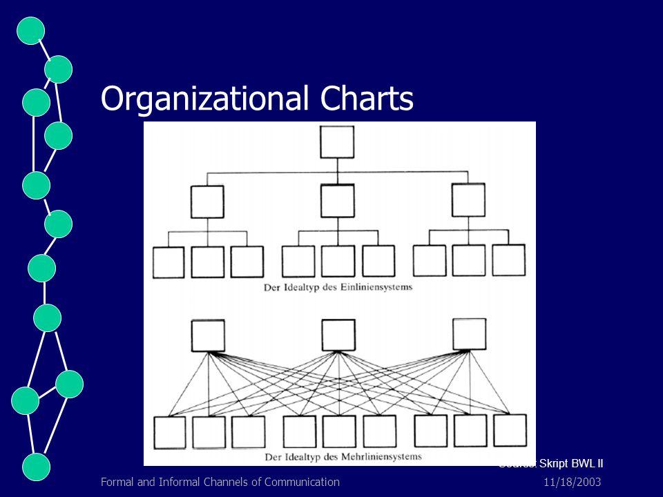 11/18/2003Formal and Informal Channels of Communication Organizational Charts Source: Skript BWL II