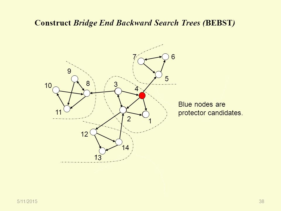 67 5 1 3 4 2 8 9 10 11 12 13 14 Blue nodes are protector candidates.
