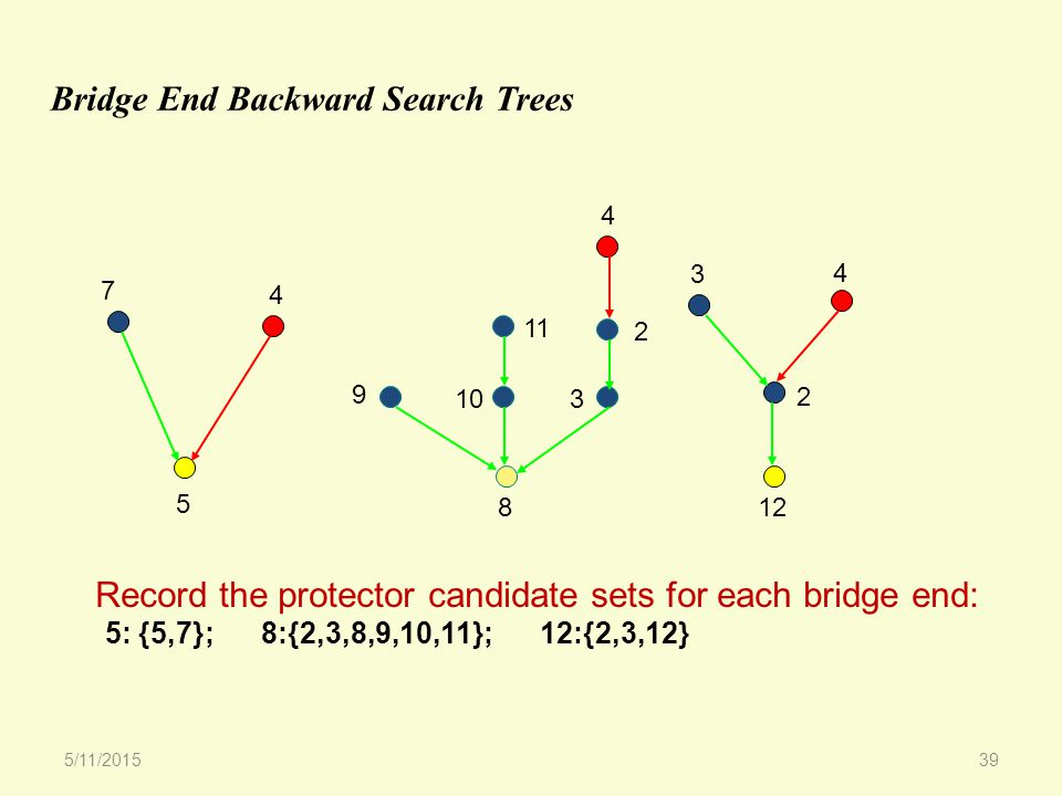 Bridge End Backward Search Trees 5 7 4 8 12 3 4 2 9 103 4 2 11 Record the protector candidate sets for each bridge end: 5: {5,7}; 8:{2,3,8,9,10,11}; 12:{2,3,12} 5/11/201539