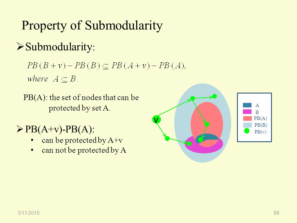 Property of Submodularity 5/11/201569  Submodularity : PB(A): the set of nodes that can be protected by set A.