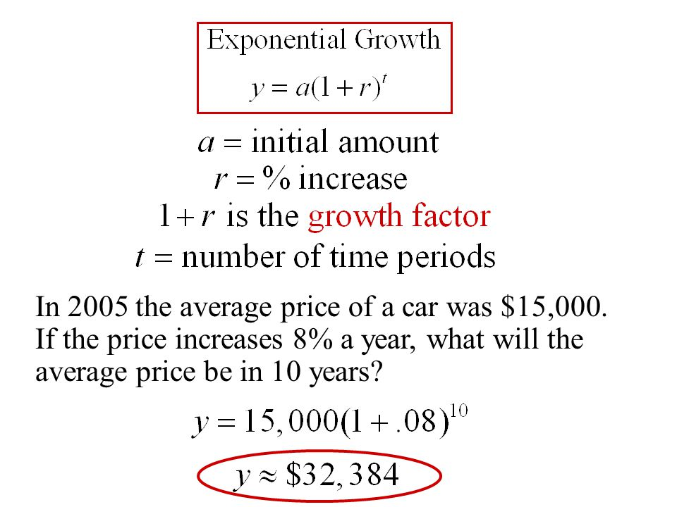 In 2005 the average price of a car was $15,000.