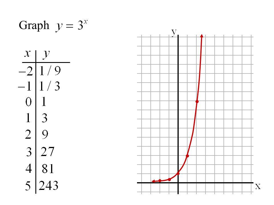 y-intercept =1 asymptote = x-axis domain:all real numbers range:y > 0