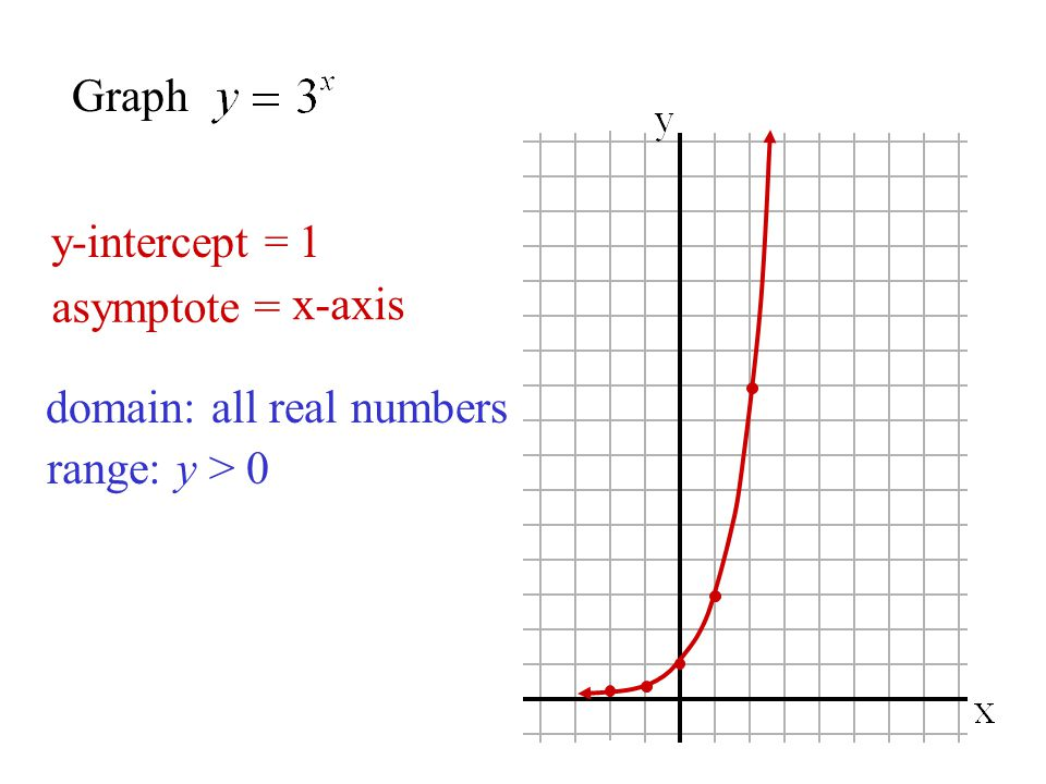 y-intercept =1 asymptote = x-axis domain:all real numbers range:y > 0