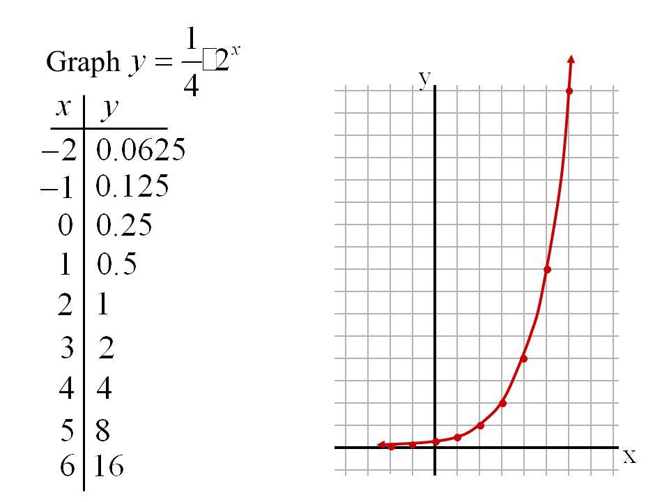 y-intercept =0.25 asymptote = x-axis domain: range:y > 0 all real numbers