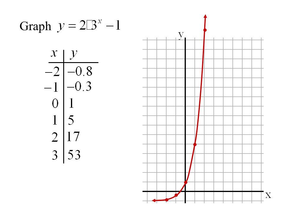 y-intercept =1 asymptote y = -1 domain: range:y > -1 all real numbers