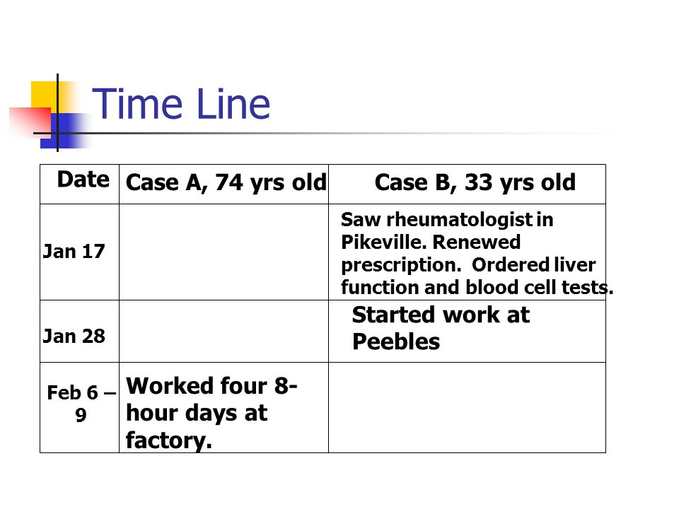 Time Line Date Case B, 33 yrs oldCase A, 74 yrs old Jan 17 Jan 28 Feb 6 – 9 Worked four 8- hour days at factory. Saw rheumatologist in Pikeville. Rene