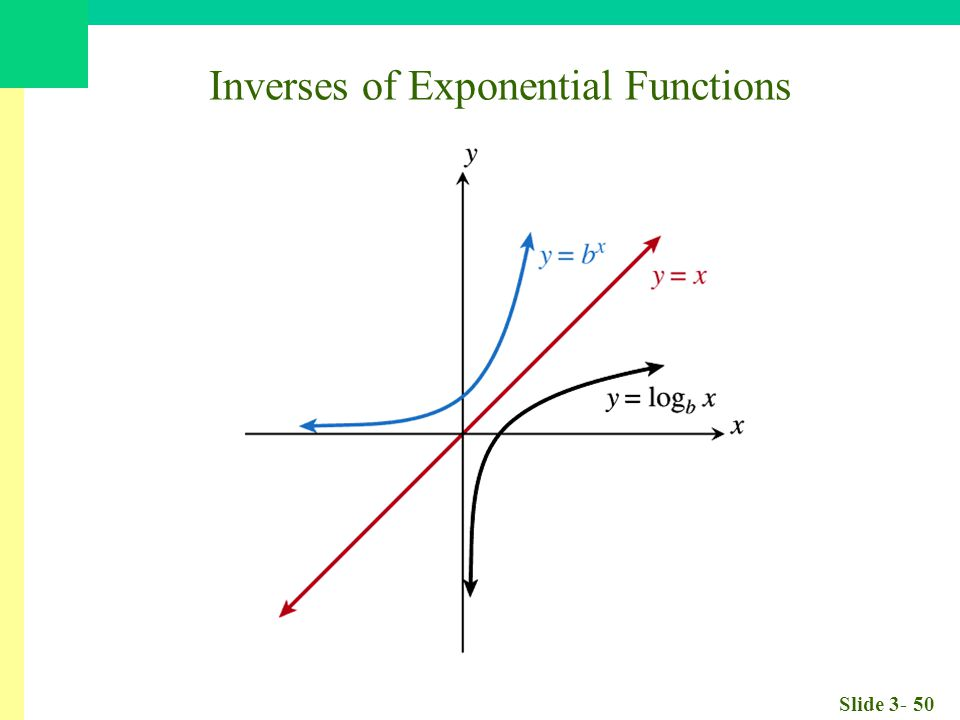 Slide 3- 50 Inverses of Exponential Functions