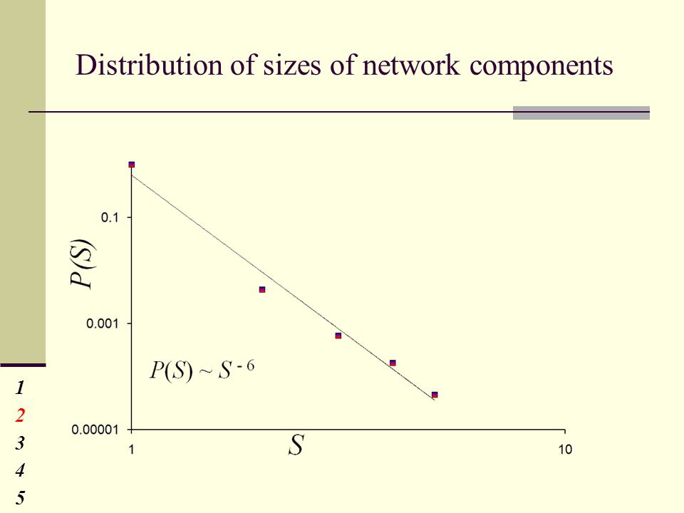 Distribution of sizes of network components 1234512345