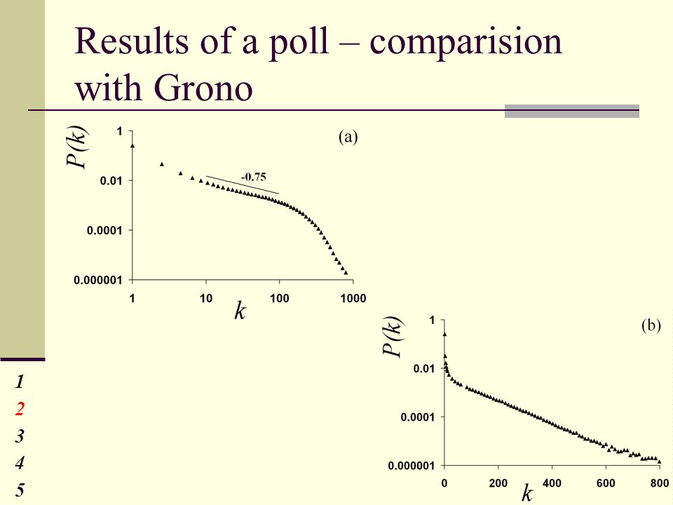 Results of a poll – comparision with Grono 1234512345