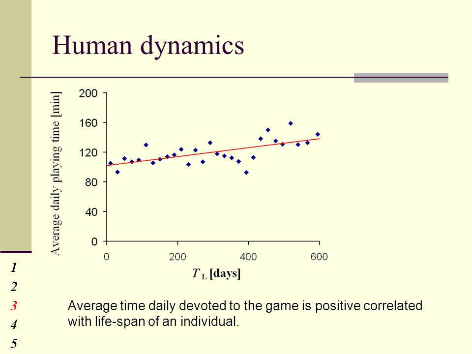 Human dynamics 1234512345 Average time daily devoted to the game is positive correlated with life-span of an individual.