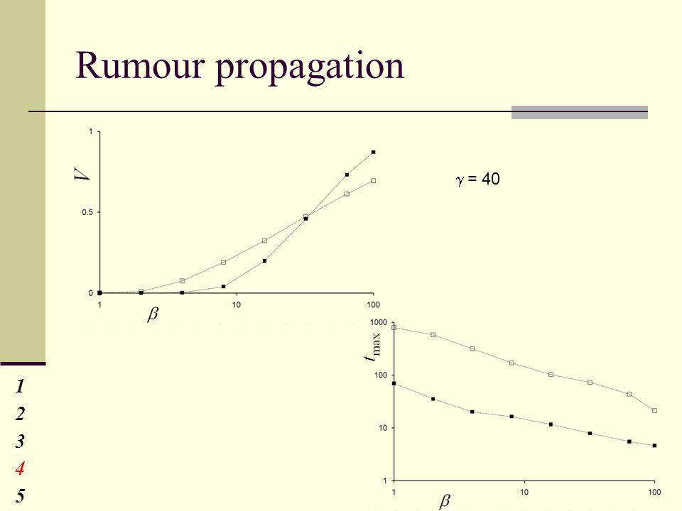 Rumour propagation 1234512345  = 40
